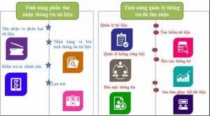Tính năng của phần mềm quản lý tài liệu, hồ sơ DocEye