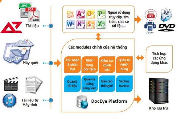 phần mềm quản lý văn bản