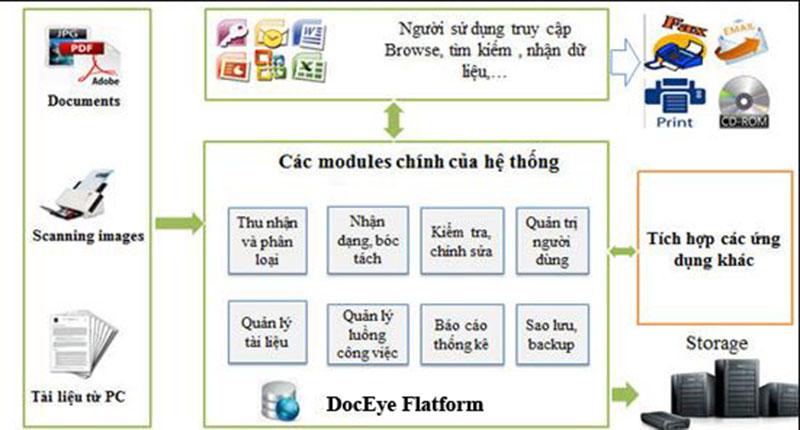 quy trình quản lý bản doceye